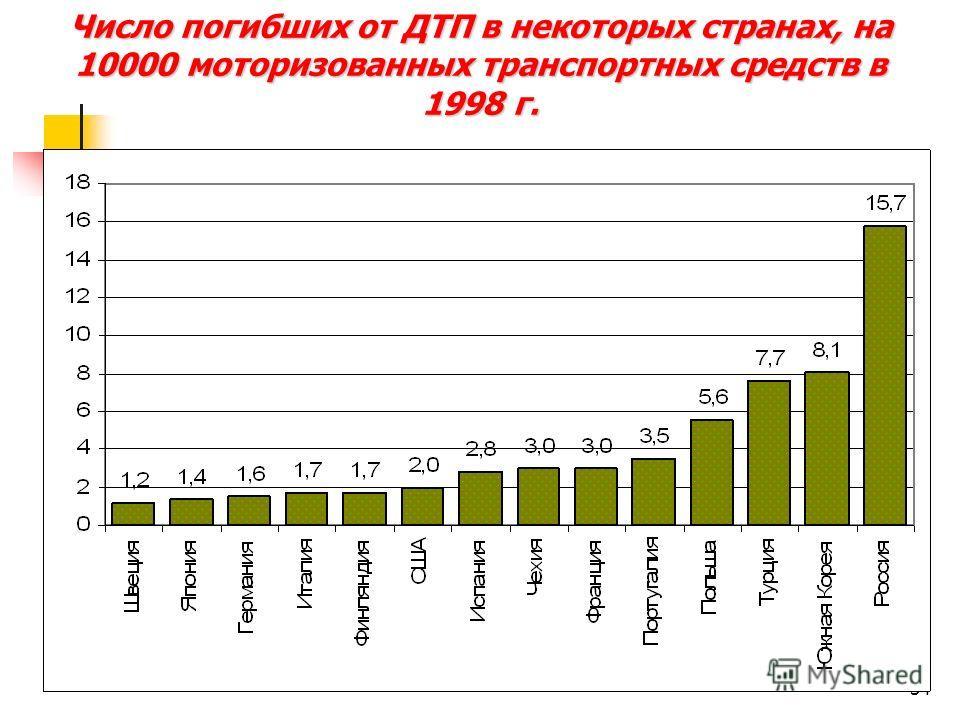 34 Число погибших от ДТП в некоторых странах, на 10000 моторизованных транспортных средств в 1998 г.