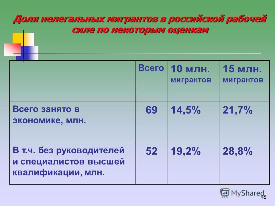 48 Доля нелегальных мигрантов в российской рабочей силе по некоторым оценкам Всего 10 млн. мигрантов 15 млн. мигрантов Всего занято в экономике, млн. 6914,5%21,7% В т.ч. без руководителей и специалистов высшей квалификации, млн. 5219,2%28,8%