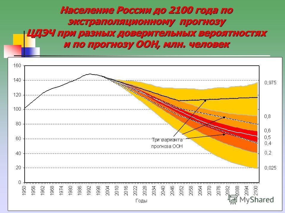 6 Население России до 2100 года по экстраполяционному прогнозу ЦДЭЧ при разных доверительных вероятностях и по прогнозу ООН, млн. человек