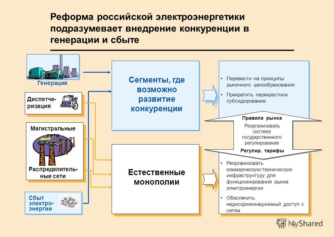 11 Реформа российской электроэнергетики подразумевает внедрение конкуренции в генерации и сбыте Генерация Сбыт электро- энергии Сегменты, где возможно развитие конкуренции Естественные монополии Перевести на принципы рыночного ценообразования Прекрат