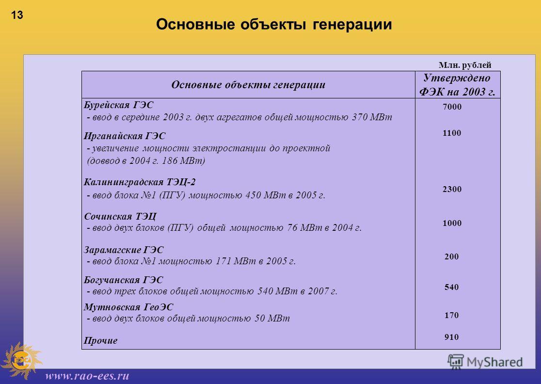 www.rao-ees.ru 13 Бурейская ГЭС - ввод в середине 2003 г. двух агрегатов общей мощностью 370 МВт Ирганайская ГЭС - увеличение мощности электростанции до проектной (доввод в 2004 г. 186 МВт) Калининградская ТЭЦ-2 - ввод блока 1 (ПГУ) мощностью 450 МВт