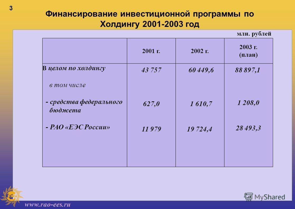 www.rao-ees.ru 3 Финансирование инвестиционной программы по Холдингу 2001-2003 год 2002 г. 2003 г. (план) 2001 г. 1 208,0 28 493,3 млн. рублей В целом по холдингу в том числе - средства федерального бюджета - РАО «ЕЭС России» 43 757 627,0 11 979 60 4