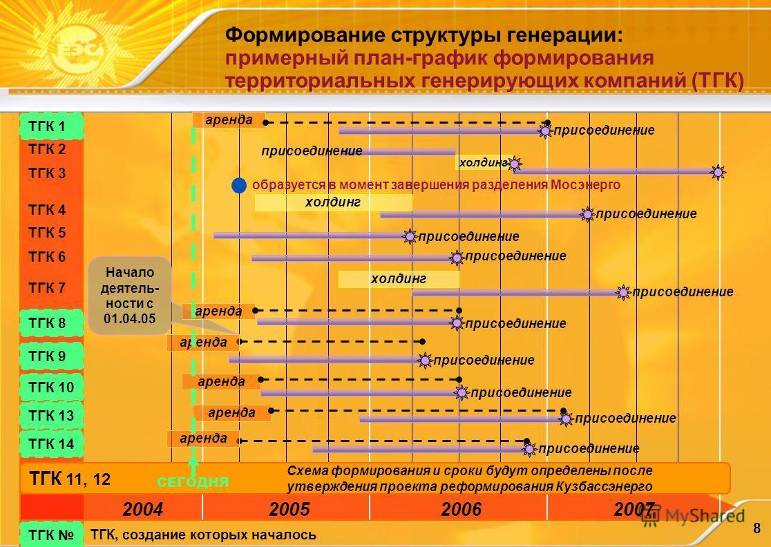 8 Формирование структуры генерации: примерный план-график формирования территориальных генерирующих компаний (ТГК) Начало деятель- ности с 01.04.05 2004200520062007 холдинг аренда ТГК 1 ТГК 2 ТГК 3 ТГК 4 ТГК 5 ТГК 6 ТГК 7 ТГК 8 ТГК 9 ТГК 10 ТГК 13 ТГ