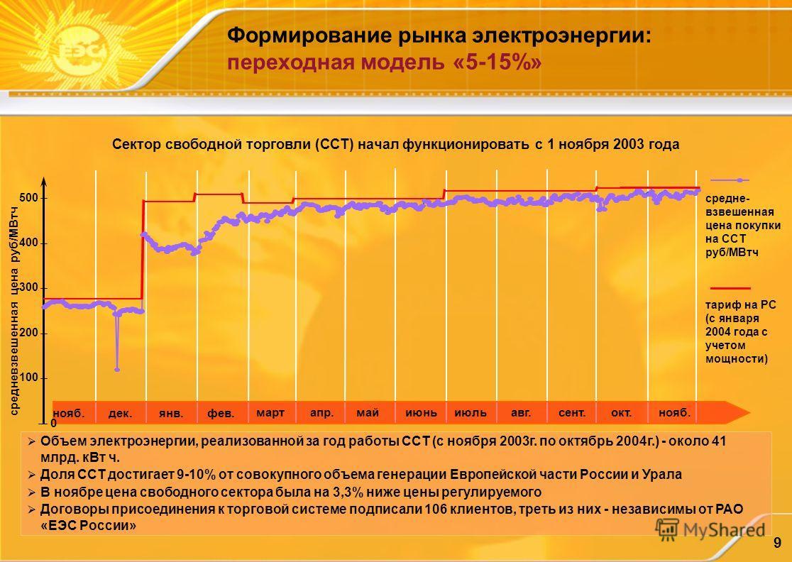 9 Формирование рынка электроэнергии: переходная модель «5-15%» Сектор свободной торговли (ССТ) начал функционировать с 1 ноября 2003 года Объем электроэнергии, реализованной за год работы ССТ (с ноября 2003г. по октябрь 2004г.) - около 41 млрд. кВт ч