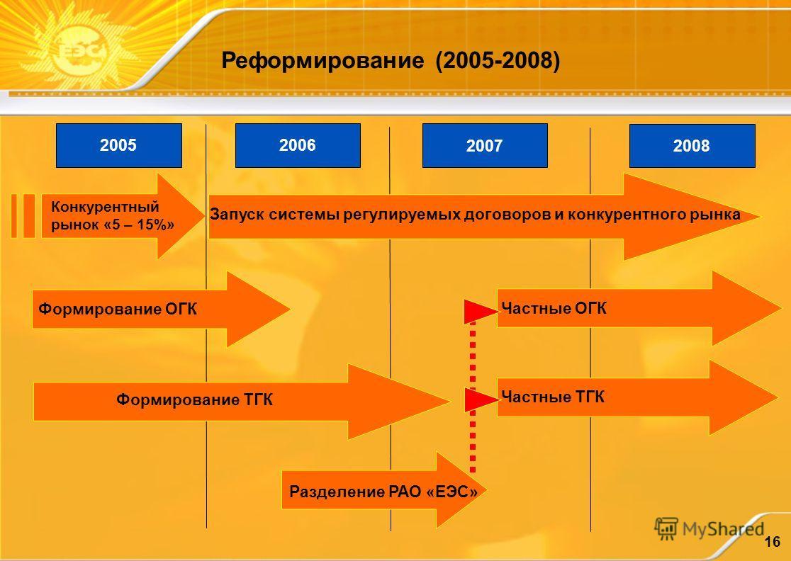 16 Реформирование (2005-2008) 2005 2006 2007 2008 Запуск системы регулируемых договоров и конкурентного рынка Конкурентный рынок «5 – 15%» Формирование ОГК Формирование ТГК Частные ОГК Частные ТГК Разделение РАО «ЕЭС»