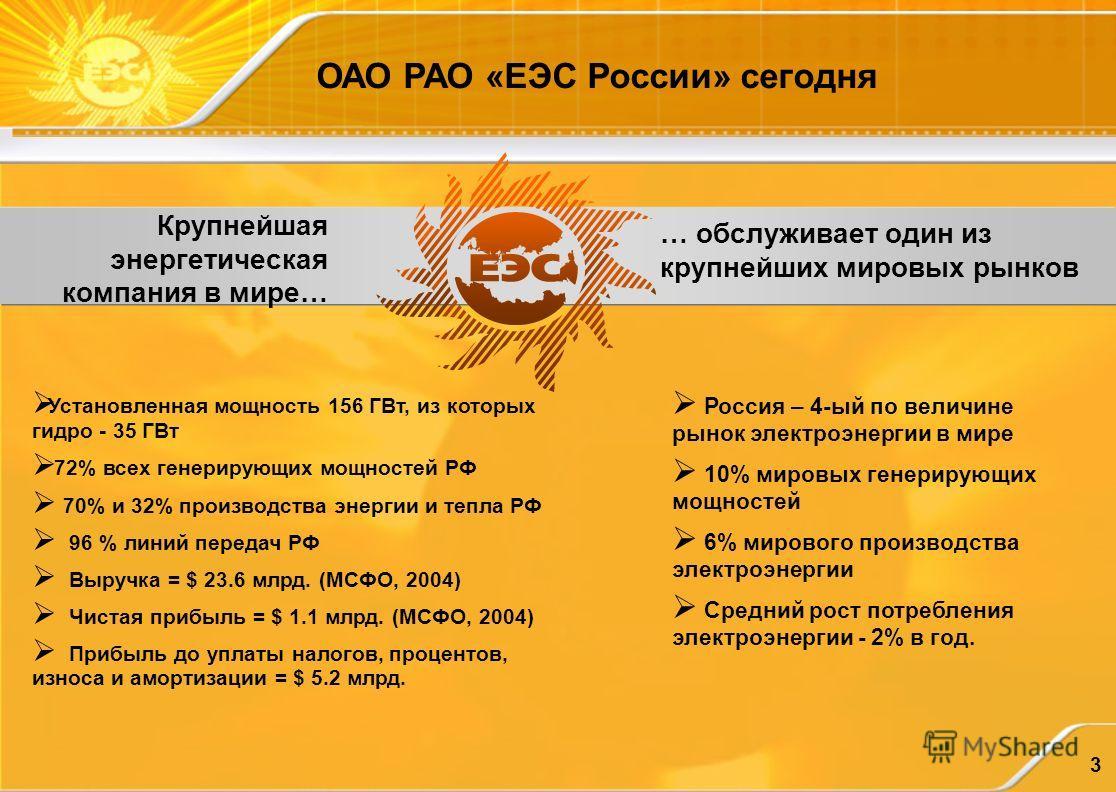 3 ОАО РАО «ЕЭС России» сегодня Крупнейшая энергетическая компания в мире… Установленная мощность 156 ГВт, из которых гидро - 35 ГВт 72% всех генерирующих мощностей РФ 70% и 32% производства энергии и тепла РФ 96 % линий передач РФ Выручка = $ 23.6 мл