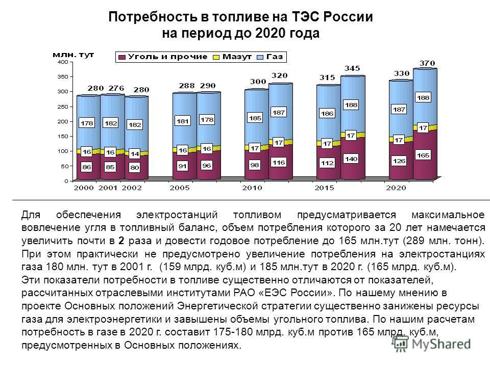 Потребность в топливе на ТЭС России на период до 2020 года Для обеспечения электростанций топливом предусматривается максимальное вовлечение угля в топливный баланс, объем потребления которого за 20 лет намечается увеличить почти в 2 раза и довести г