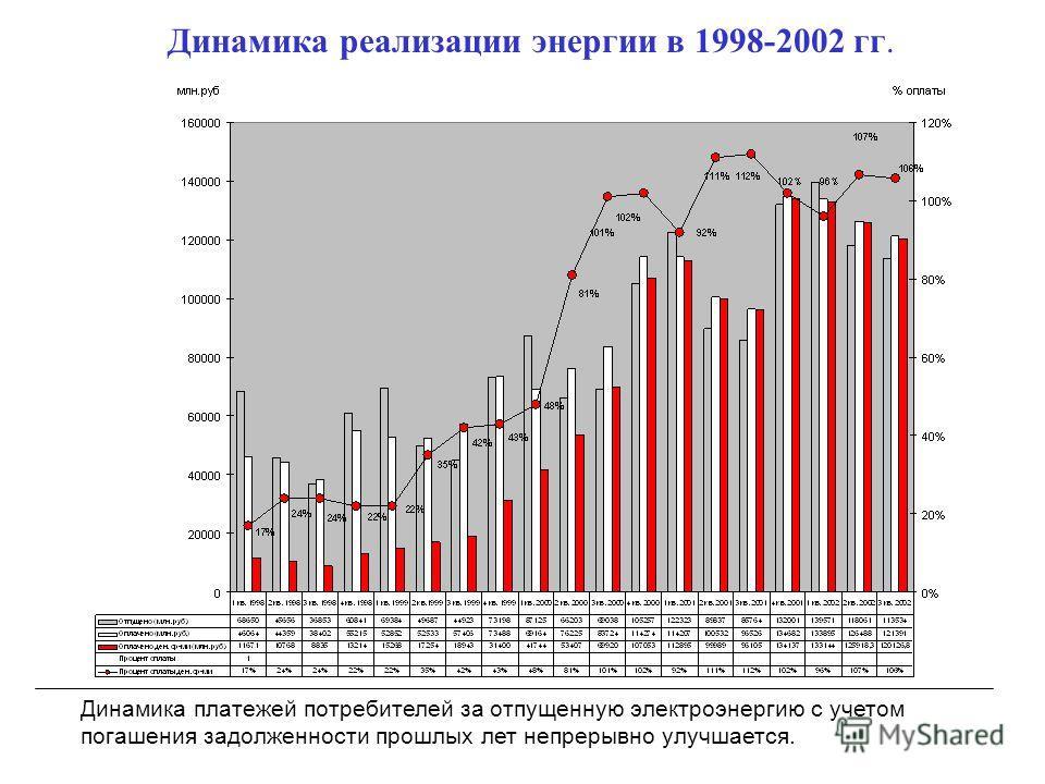 Динамика реализации энергии в 1998-2002 гг. Динамика платежей потребителей за отпущенную электроэнергию с учетом погашения задолженности прошлых лет непрерывно улучшается.