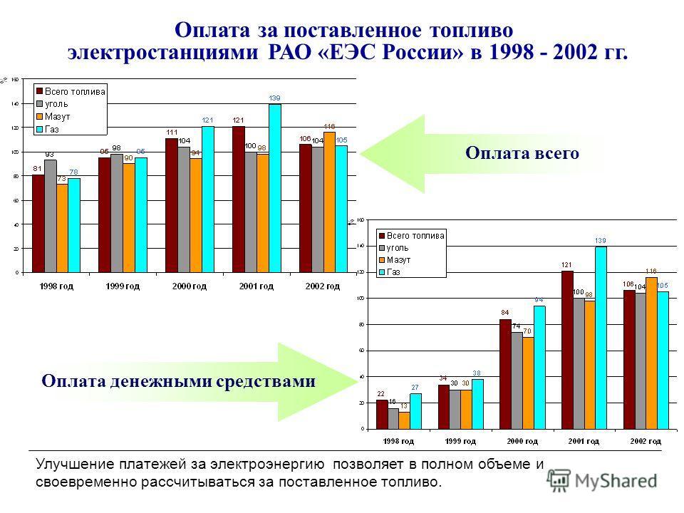 Оплата за поставленное топливо электростанциями РАО «ЕЭС России» в 1998 - 2002 гг. Оплата всего Оплата денежными средствами Улучшение платежей за электроэнергию позволяет в полном объеме и своевременно рассчитываться за поставленное топливо.