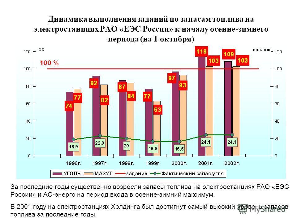 Динамика выполнения заданий по запасам топлива на электростанциях РАО «ЕЭС России» к началу осенне-зимнего периода (на 1 октября) За последние годы существенно возросли запасы топлива на электростанциях РАО «ЕЭС России» и АО-энерго на период входа в