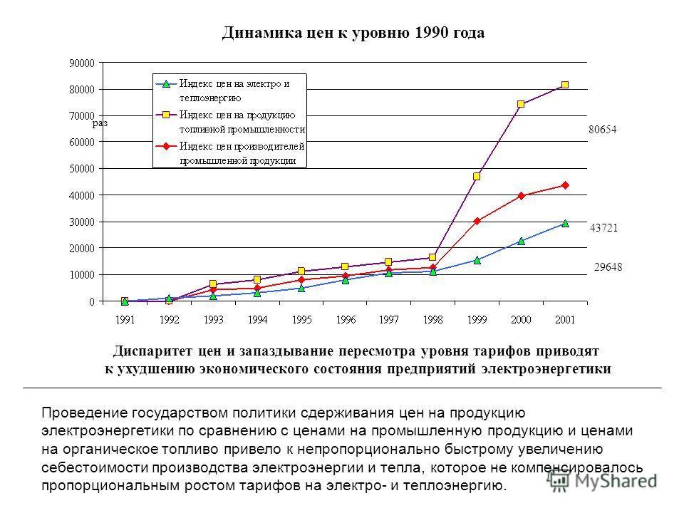 Динамика цен к уровню 1990 года Диспаритет цен и запаздывание пересмотра уровня тарифов приводят к ухудшению экономического состояния предприятий электроэнергетики 80654 раз 43721 29648 Проведение государством политики сдерживания цен на продукцию эл