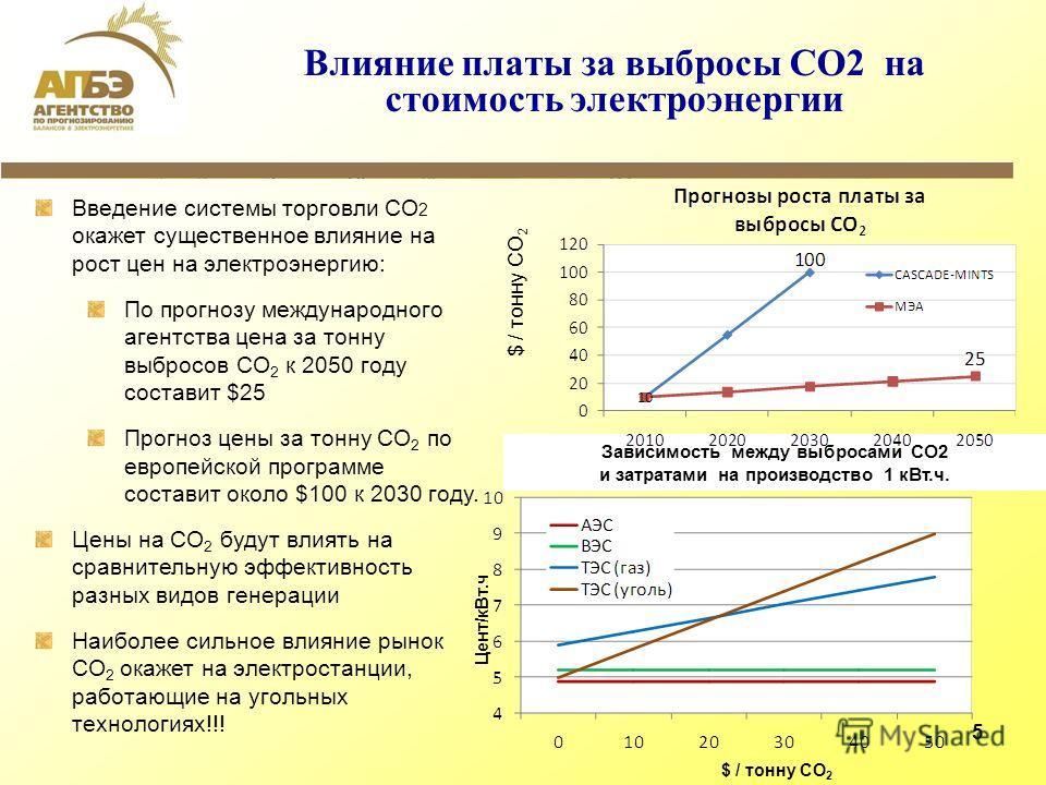 5 Влияние платы за выбросы СО2 на стоимость электроэнергии Введение системы торговли CO 2 окажет существенное влияние на рост цен на электроэнергию: По прогнозу международного агентства цена за тонну выбросов СО 2 к 2050 году составит $25 Прогноз цен