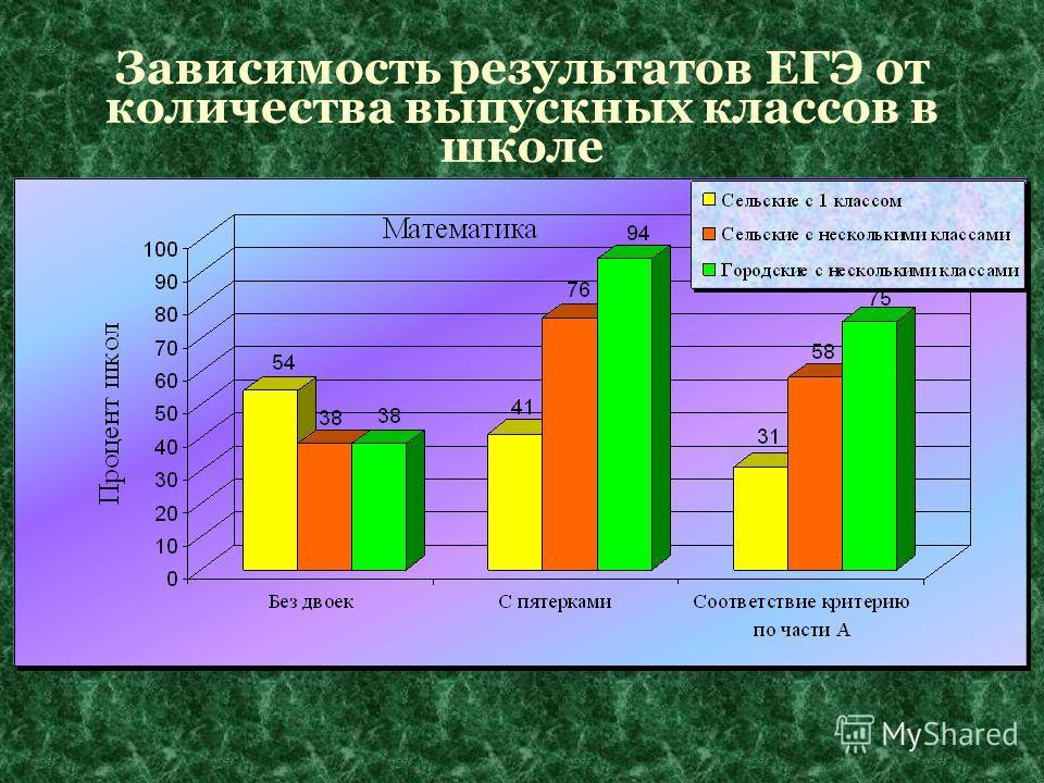 16 Зависимость результатов ЕГЭ от количества выпускных классов в школе