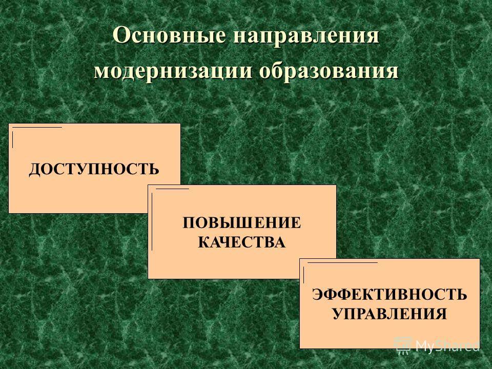 5 Основные направления модернизации образования ДОСТУПНОСТЬ ПОВЫШЕНИЕ КАЧЕСТВА ЭФФЕКТИВНОСТЬ УПРАВЛЕНИЯ