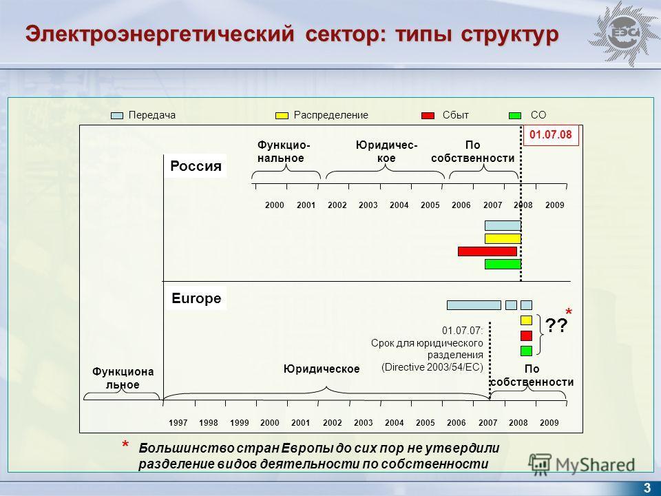 * Большинство стран Европы до сих пор не утвердили разделение видов деятельности по собственности ПередачаСбытСОРаспределение 199719981999 2000200120022003 20042005 2006 2007 2008 2009 2000200120022003200420052006200720082009 Функцио- нальное По собс
