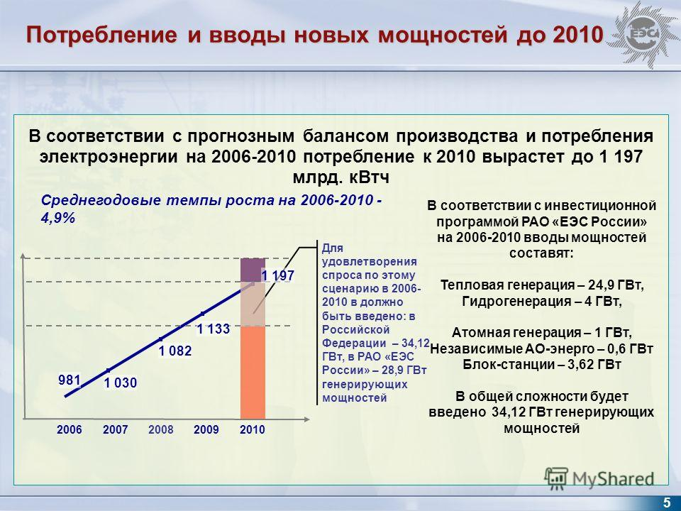 20062007200820092010 Для удовлетворения спроса по этому сценарию в 2006- 2010 в должно быть введено: в Российской Федерации – 34,12 ГВт, в РАО «ЕЭС России» – 28,9 ГВт генерирующих мощностей 1 030 981 1 082 Среднегодовые темпы роста на 2006-2010 - 4,9