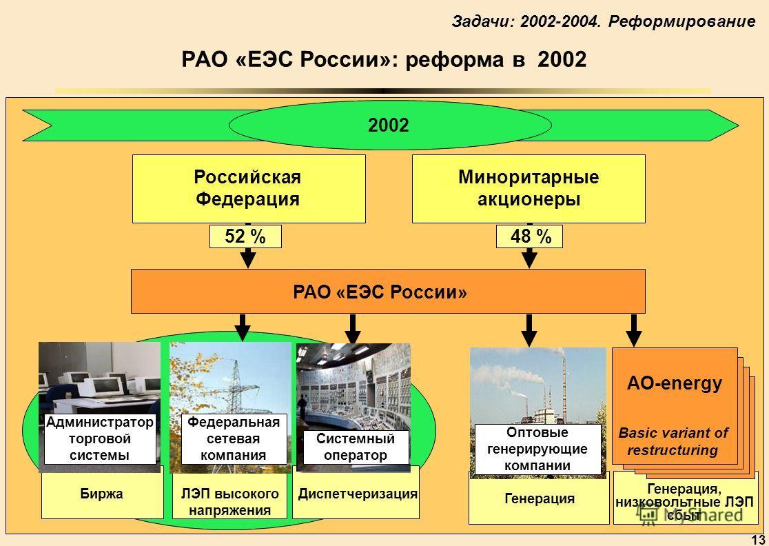 13 2002 Российская Федерация РАО «ЕЭС России» 48 %52 % Миноритарные акционеры АО-energy Basic variant of restructuring Оптовые генерирующие компании Генерация Генерация, низковольтные ЛЭП сбыт Федеральная сетевая компания ЛЭП высокого напряжения Адми