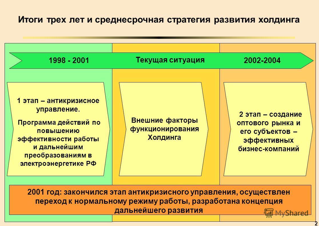 2 1 этап – антикризисное управление. Программа действий по повышению эффективности работы и дальнейшим преобразованиям в электроэнергетике РФ Итоги трех лет и среднесрочная стратегия развития холдинга 2 этап – создание оптового рынка и его субъектов