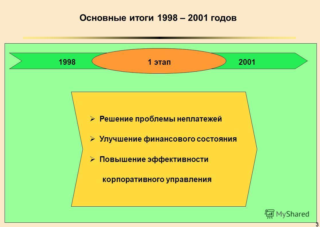 3 199820011 этап Решение проблемы неплатежей Улучшение финансового состояния Повышение эффективности корпоративного управления Основные итоги 1998 – 2001 годов