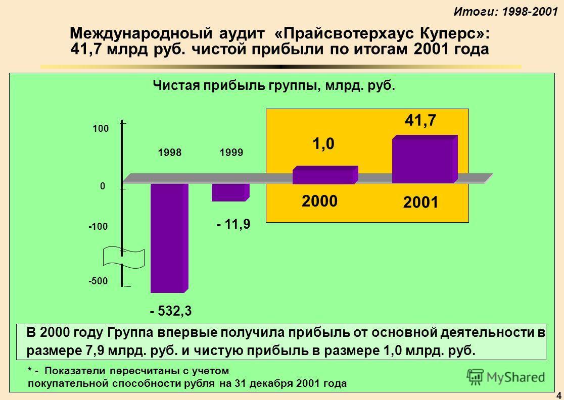 4 Международноый аудит «Прайсвотерхаус Куперс»: 41,7 млрд руб. чистой прибыли по итогам 2001 года * - Показатели пересчитаны с учетом покупательной способности рубля на 31 декабря 2001 года В 2000 году Группа впервые получила прибыль от основной деят