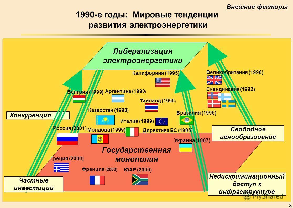 8 Конкуренция Либерализация электроэнергетики Государственная монополия Свободное ценообразование Недискриминационный доступ к инфраструктуре Частные инвестиции 1990-е годы: Мировые тенденции развития электроэнергетики Россия (2001) Франция (2000) Ве
