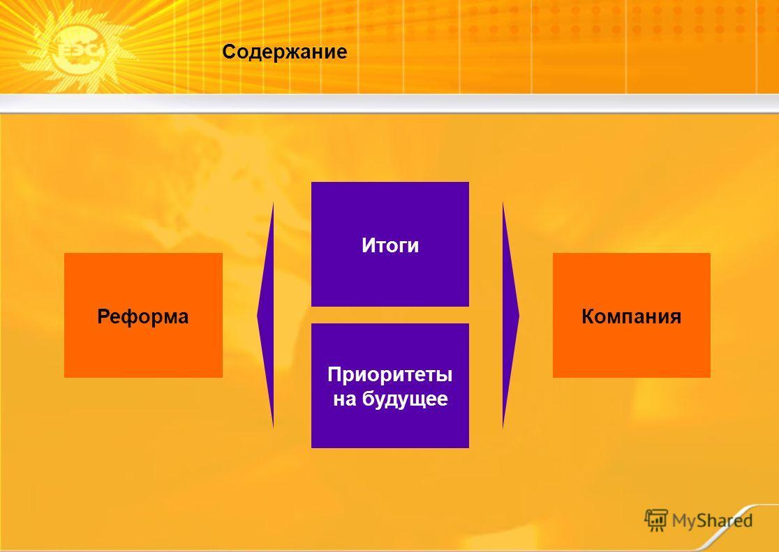 Содержание Компания Приоритеты на будущее Итоги Реформа