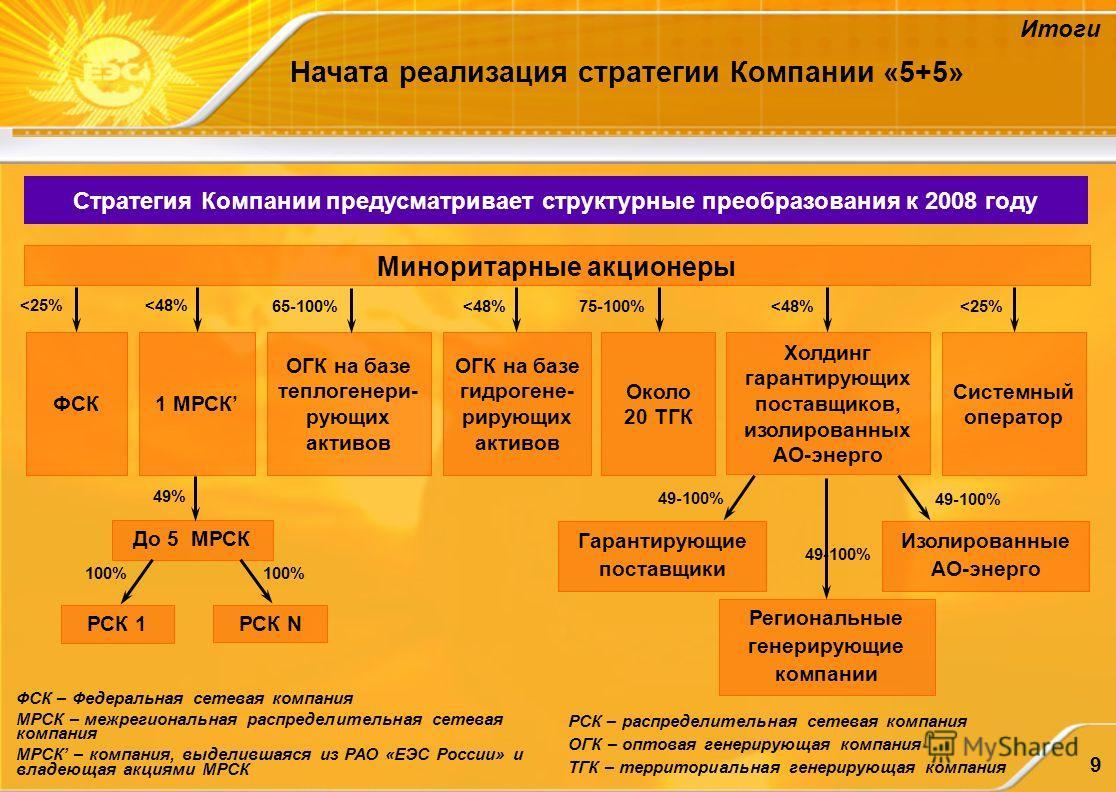 9 Стратегия Компании предусматривает структурные преобразования к 2008 году Миноритарные акционеры ФСК ОГК на базе теплогенери- рующих активов Холдинг гарантирующих поставщиков, изолированных АО-энерго Системный оператор Около 20 ТГК Изолированные АО