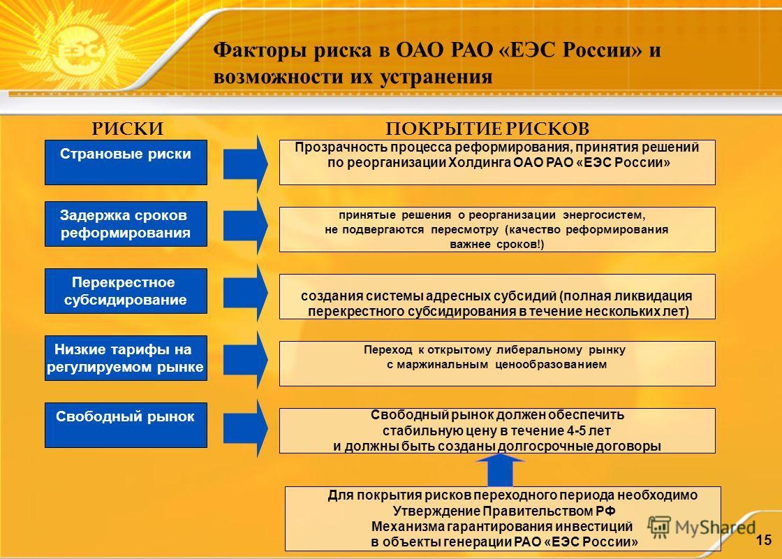 15 Факторы риска в ОАО РАО «ЕЭС России» и возможности их устранения Перекрестное субсидирование Свободный рынок создания системы адресных субсидий (полная ликвидация перекрестного субсидирования в течение нескольких лет) Для покрытия рисков переходно