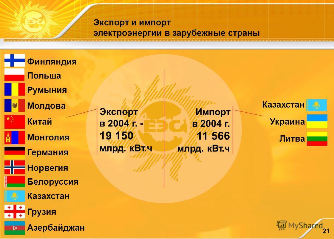 21 Экспорт и импорт электроэнергии в зарубежные страны Финляндия Польша Румыния Молдова Китай Монголия Германия Норвегия Белоруссия Казахстан Грузия Азербайджан Экспорт в 2004 г. - 19 150 млрд. кВт.ч Импорт в 2004 г. 11 566 млрд. кВт.ч Казахстан Укра