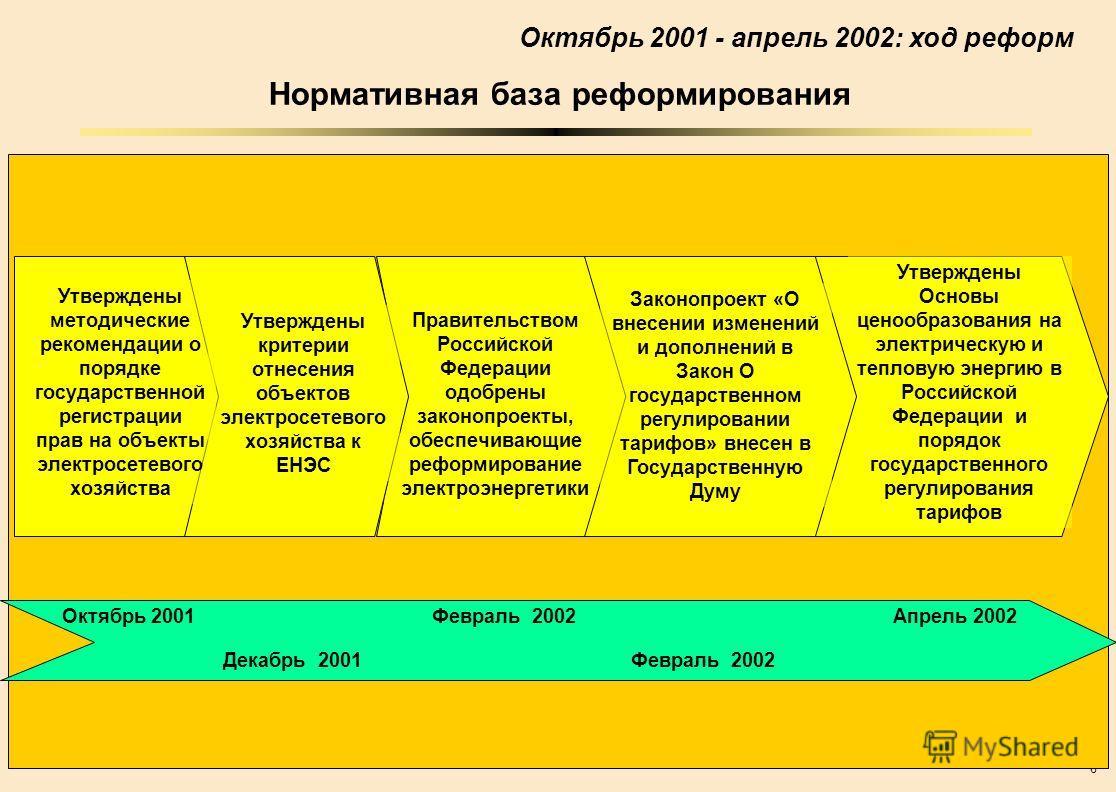 6 Нормативная база реформирования Октябрь 2001 - апрель 2002: ход реформ Правительством Российской Федерации одобрены законопроекты, обеспечивающие реформирование электроэнергетики Утверждены Основы ценообразования на электрическую и тепловую энергию