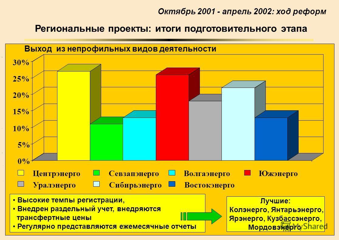 7 5 8 3 4 9 0 2 3 6 7 9 Региональные проекты: итоги подготовительного этапа Октябрь 2001 - апрель 2002: ход реформ Выход из непрофильных видов деятельности Высокие темпы регистрации, Внедрен раздельный учет, внедряются трансфертные цены Регулярно пре