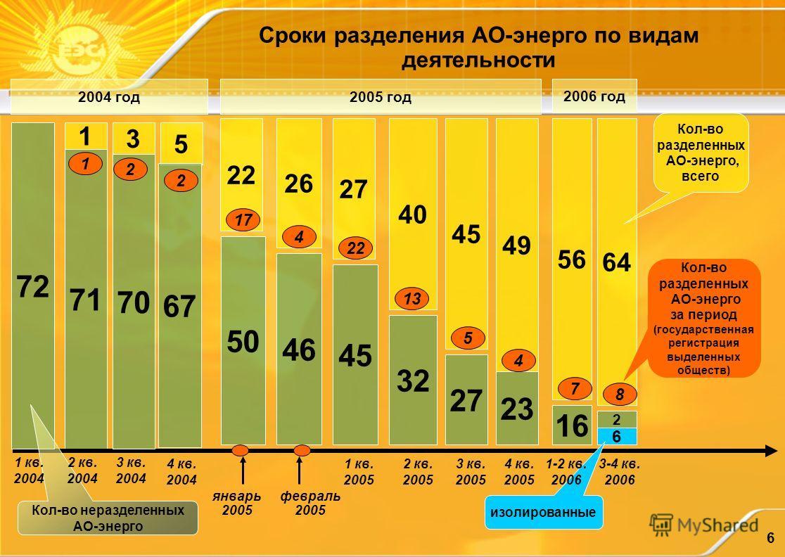 6 Сроки разделения АО-энерго по видам деятельности 26 71 январь 2005 2004 год2005 год 72 5 Кол-во неразделенных АО-энерго 70 67 22 50 1 кв. 2005 2 кв. 2005 3 кв. 2005 4 кв. 2005 40 32 45 27 49 23 2006 год 56 16 64 6 изолированные 1 3 17 1 кв. 2004 2