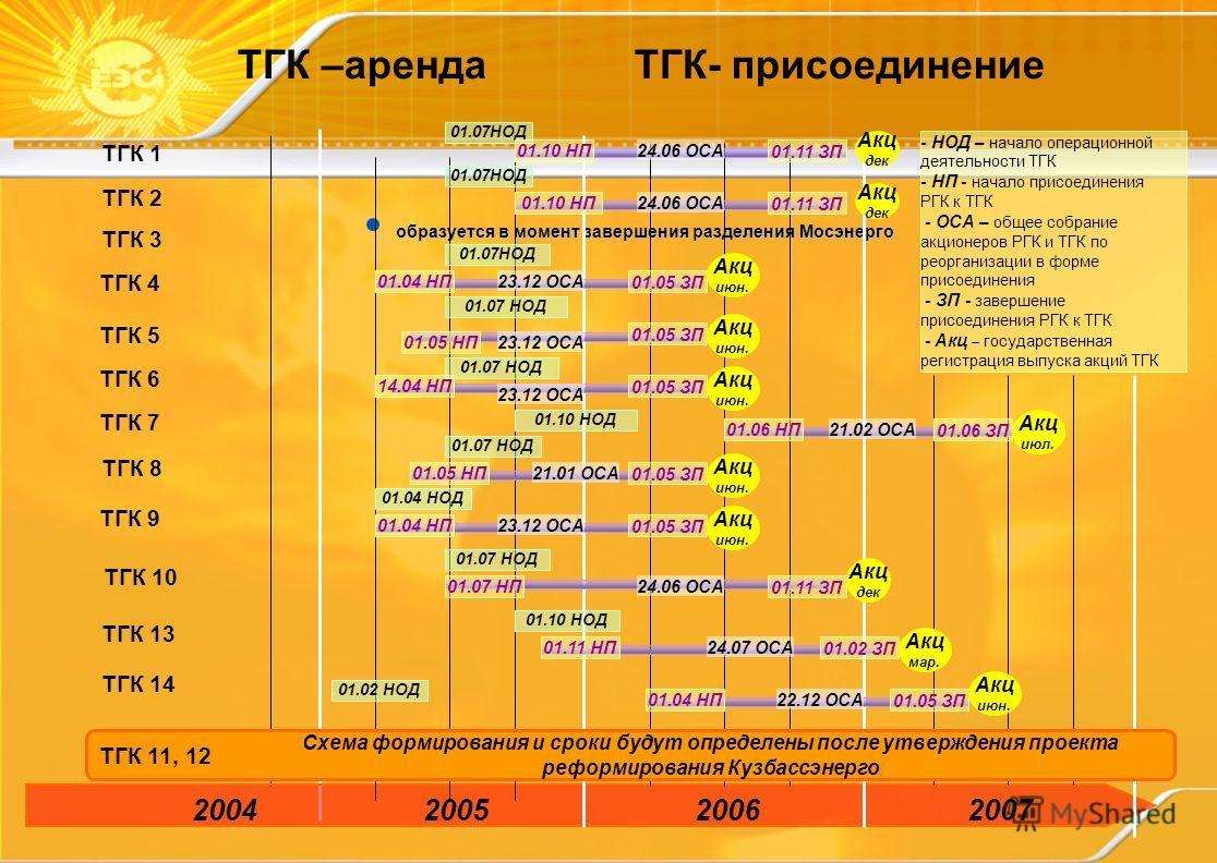 образуется в момент завершения разделения Мосэнерго 2004200520062007 ТГК 1 ТГК 2 ТГК 3 ТГК 4 ТГК 5 ТГК 6 ТГК 7 ТГК 8 ТГК 9 ТГК 10 ТГК 11, 12 Схема формирования и сроки будут определены после утверждения проекта реформирования Кузбассэнерго ТГК 13 ТГК