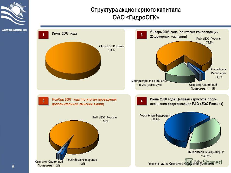 WWW.GIDROOGK.RU 6 Структура акционерного капитала ОАО «ГидроОГК» Июль 2007 года Ноябрь 2007 года (по итогам проведения дополнительной эмиссии акций) Январь 2008 года (по итогам консолидации 20 дочерних компаний) Июль 2008 года (Целевая структура посл