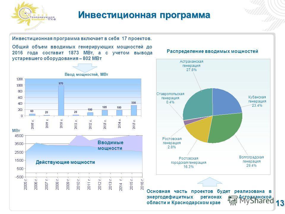 МВт Вводимые мощности Действующие мощности Инвестиционная программа включает в себя 17 проектов. Общий объем вводимых генерирующих мощностей до 2016 года составит 1873 МВт, а с учетом вывода устаревшего оборудования – 802 МВт 13 Инвестиционная програ