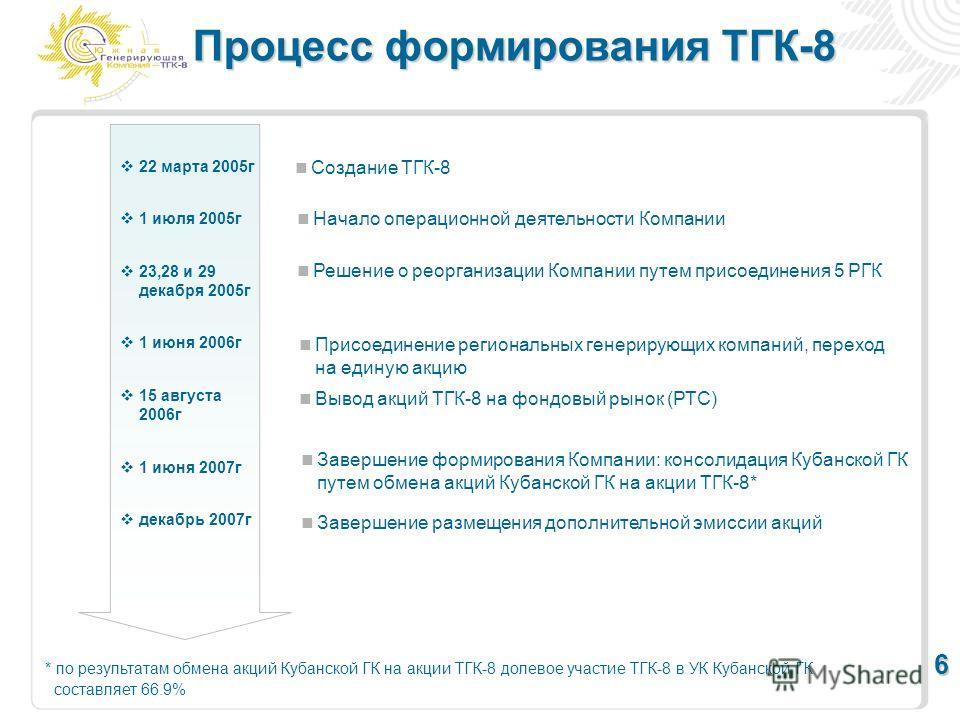Процесс формирования ТГК-8 * по результатам обмена акций Кубанской ГК на акции ТГК-8 долевое участие ТГК-8 в УК Кубанской ГК составляет 66.9% Создание ТГК-8 Начало операционной деятельности Компании Решение о реорганизации Компании путем присоединени