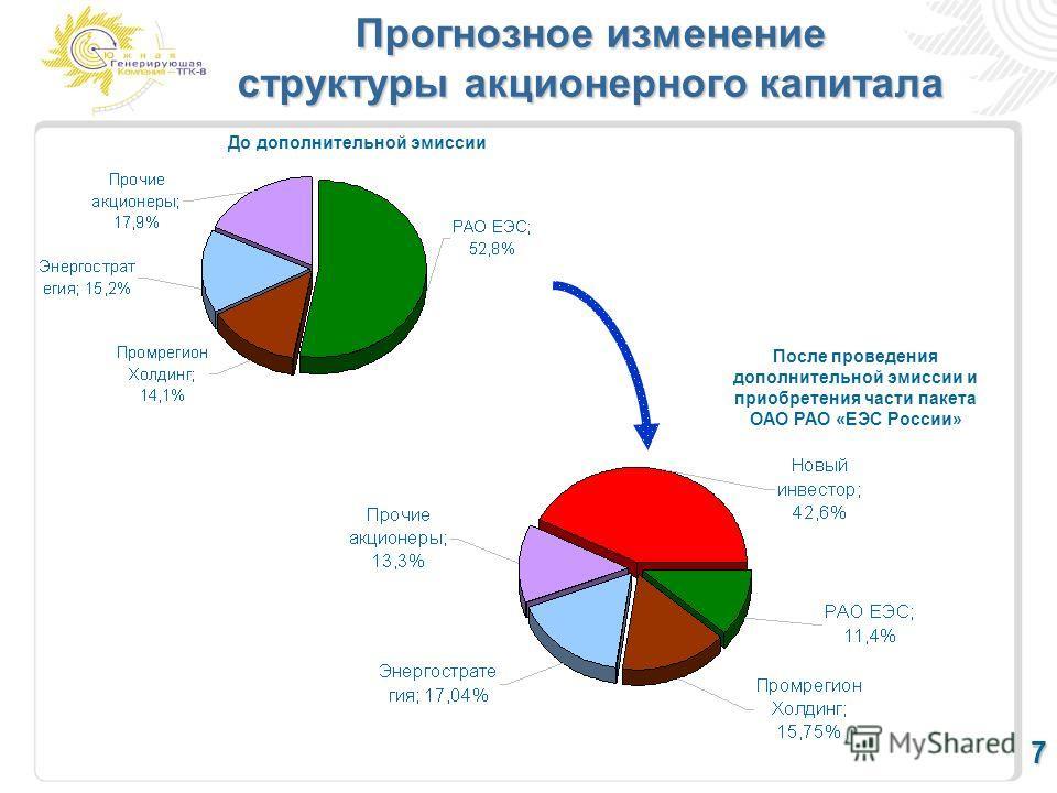 Прогнозное изменение структуры акционерного капитала 7 После проведения дополнительной эмиссии и приобретения части пакета ОАО РАО «ЕЭС России» До дополнительной эмиссии