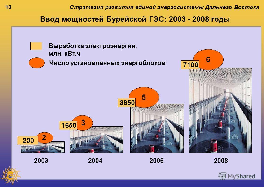 10 Ввод мощностей Бурейской ГЭС: 2003 - 2008 годы Стратегия развития единой энергосистемы Дальнего Востока 2003 Выработка электроэнергии, млн. кВт.ч 200420062008 Число установленных энергоблоков 230 1650 7100 3850 2 3 5 6