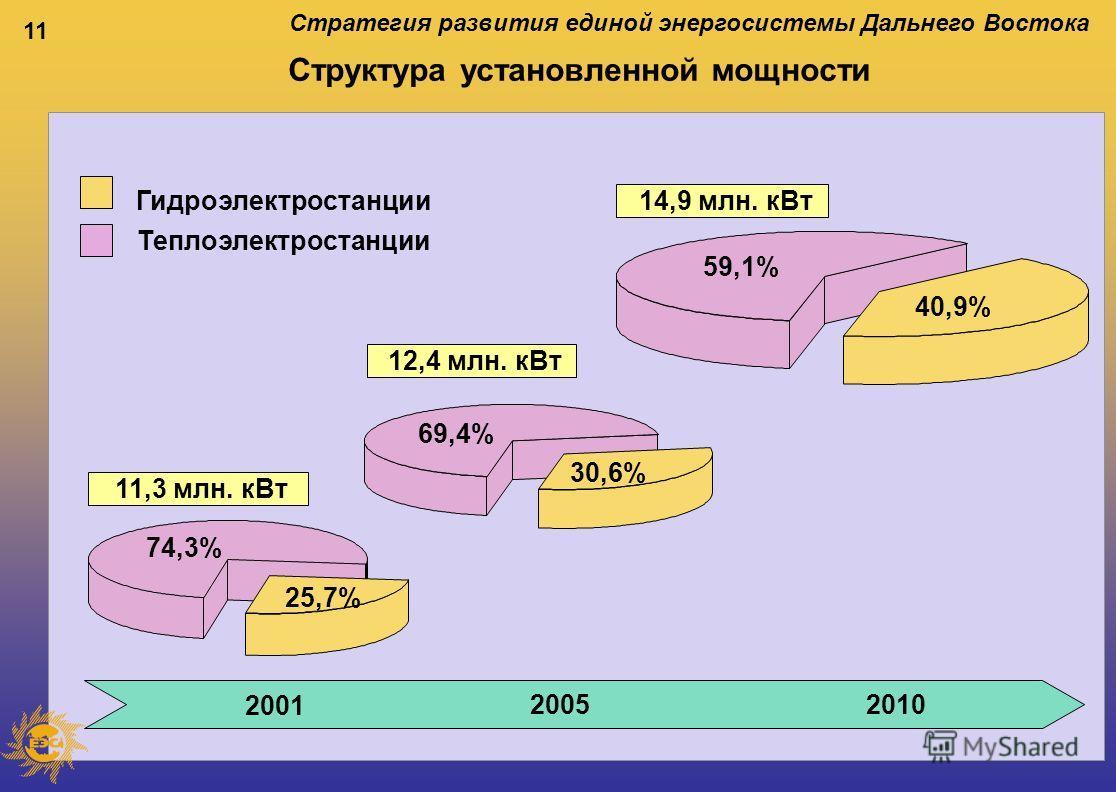 11 Структура установленной мощности 59,1% 40,9% 74,3% 25,7% 11,3 млн. кВт 69,4% 30,6% 12,4 млн. кВт 14,9 млн. кВт 2001 20052010 Стратегия развития единой энергосистемы Дальнего Востока Гидроэлектростанции Теплоэлектростанции
