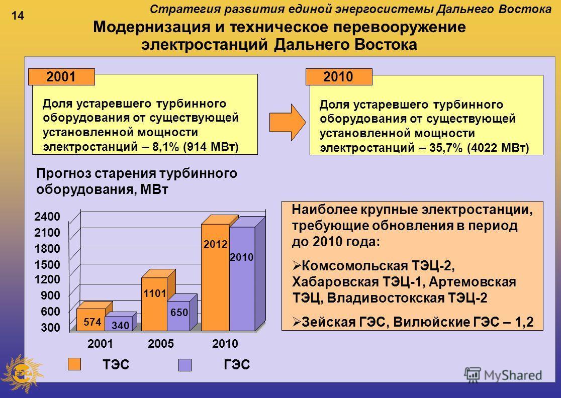 14 Модернизация и техническое перевооружение электростанций Дальнего Востока Доля устаревшего турбинного оборудования от существующей установленной мощности электростанций – 8,1% (914 МВт) Доля устаревшего турбинного оборудования от существующей уста