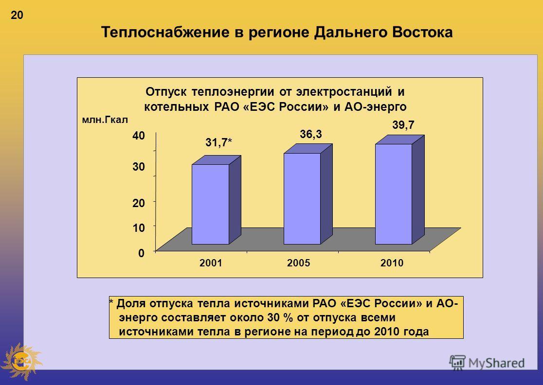 20 Теплоснабжение в регионе Дальнего Востока 31,7* 36,3 39,7 0 10 20 30 40 млн.Гкал 200120052010 Отпуск теплоэнергии от электростанций и котельных РАО «ЕЭС России» и АО-энерго * Доля отпуска тепла источниками РАО «ЕЭС России» и АО- энерго составляет