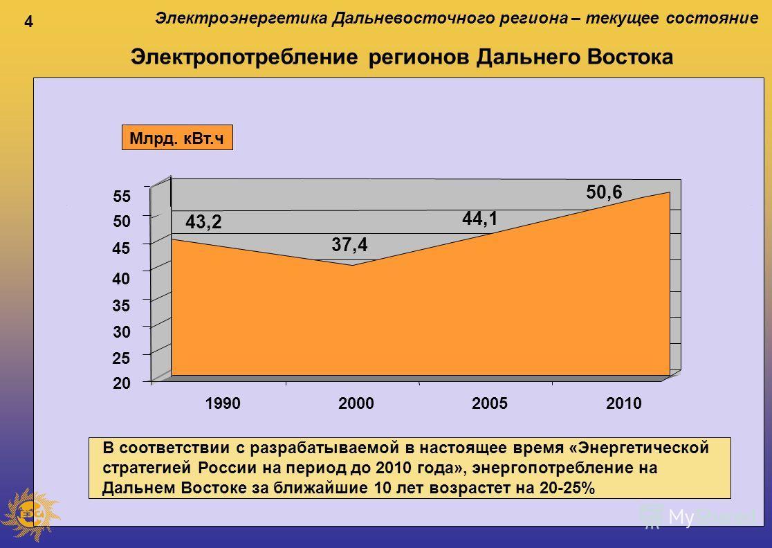4 Электропотребление регионов Дальнего Востока В соответствии с разрабатываемой в настоящее время «Энергетической стратегией России на период до 2010 года», энергопотребление на Дальнем Востоке за ближайшие 10 лет возрастет на 20-25% Электроэнергетик