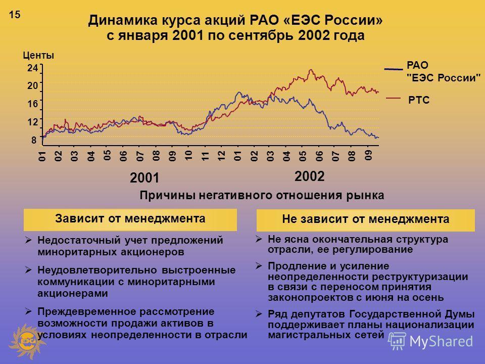 15 Зависит от менеджмента Не зависит от менеджмента Динамика курса акций РАО «ЕЭС России» с января 2001 по сентябрь 2002 года РАО