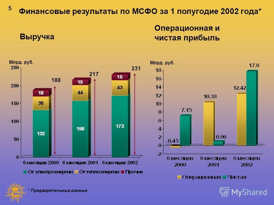 5 Млрд. руб. * Предварительные данные Выручка 188 217 231 Операционная и чистая прибыль Млрд. руб. Финансовые результаты по МСФО за 1 полугодие 2002 года*