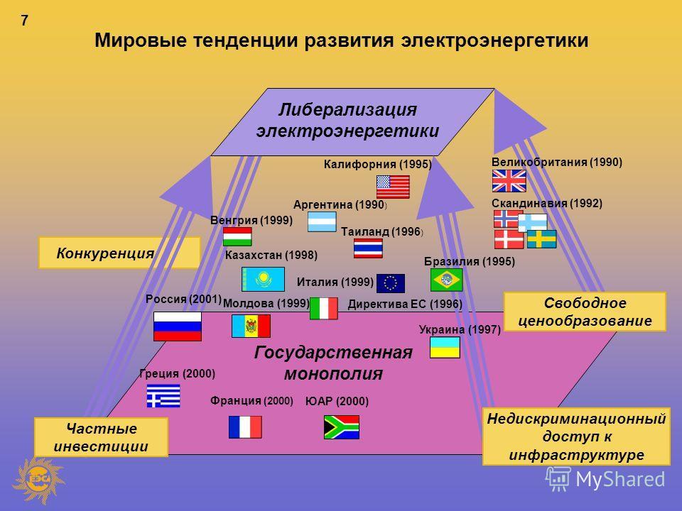 7 Конкуренция Мировые тенденции развития электроэнергетики Либерализация электроэнергетики Государственная монополия Свободное ценообразование Недискриминационный доступ к инфраструктуре Частные инвестиции Россия (2001) Франция (2000) Венгрия (1999)