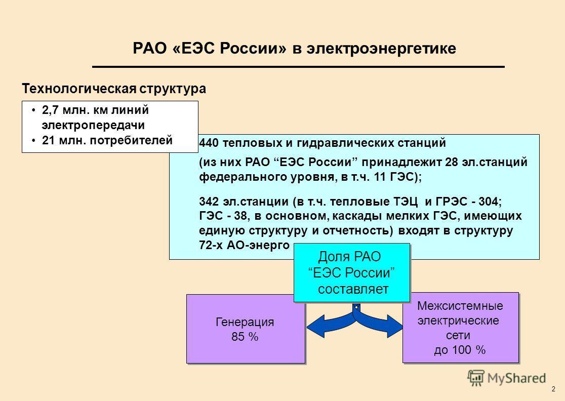 2 РАО «ЕЭС России» в электроэнергетике 440 тепловых и гидравлических станций (из них РАО ЕЭС России принадлежит 28 эл.станций федерального уровня, в т.ч. 11 ГЭС); 342 эл.станции (в т.ч. тепловые ТЭЦ и ГРЭС - 304; ГЭС - 38, в основном, каскады мелких