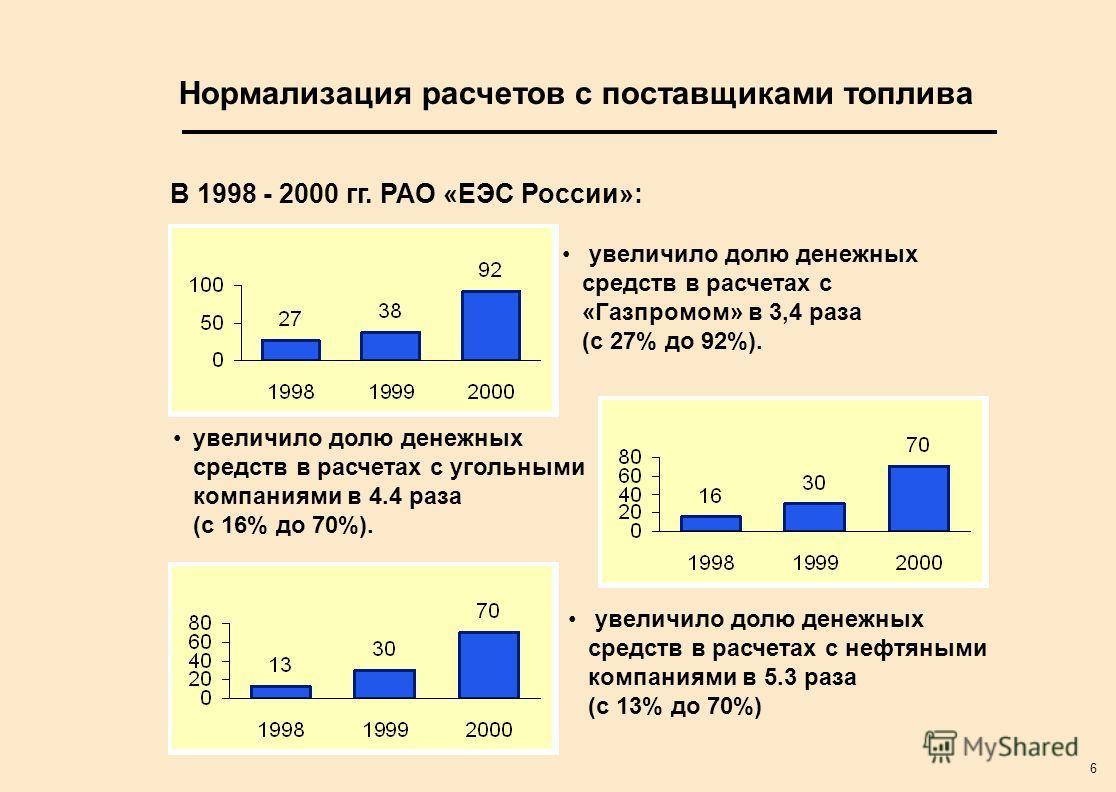 6 Нормализация расчетов с поставщиками топлива увеличило долю денежных средств в расчетах с «Газпромом» в 3,4 раза (с 27% до 92%). увеличило долю денежных средств в расчетах с угольными компаниями в 4.4 раза (с 16% до 70%). увеличило долю денежных ср