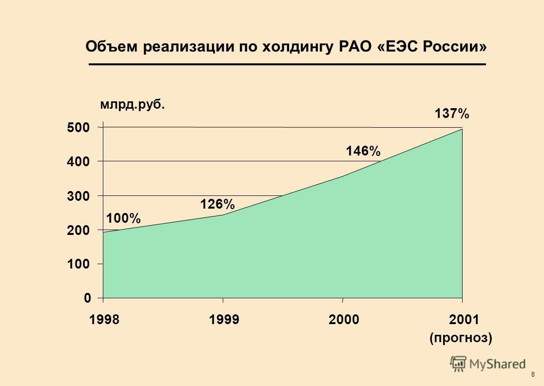 8 млрд.руб. Объем реализации по холдингу РАО «ЕЭС России» 0 100 200 300 400 500 1998199920002001 (прогноз) 100% 126% 146% 137%