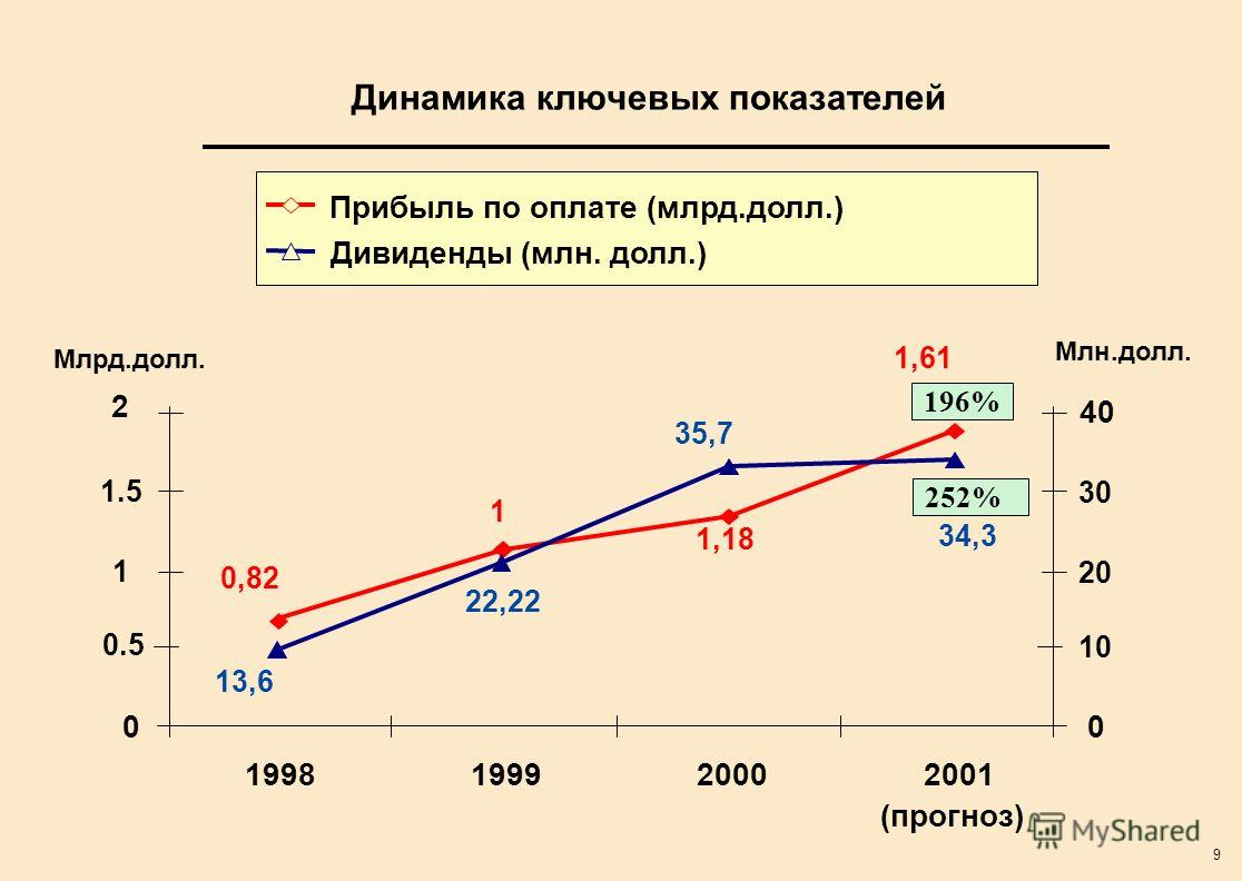 9 252% Динамика ключевых показателей 0 2 1998199920002001 (прогноз) 0 40 Прибыль по оплате (млрд.долл.) Дивиденды (млн. долл.) Млрд.долл. Млн.долл. 196% 1 0.5 1.5 10 20 30 13,6 22,22 35,7 34,3 0,82 1 1,18 1,61