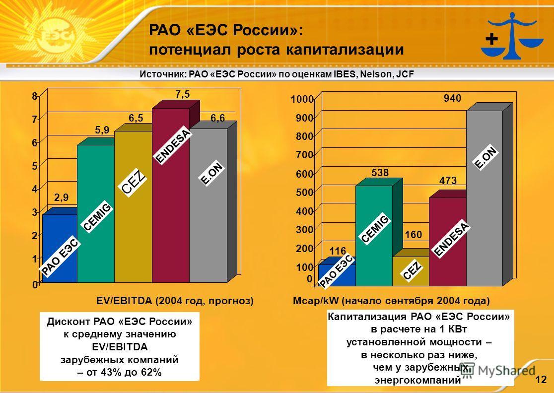 12 РАО «ЕЭС России»: потенциал роста капитализации Источник: РАО «ЕЭС России» по оценкам IBES, Nelson, JCF 0 1 2 3 4 5 6 7 8 7,5 2,9 5,9 6,56,6 0 116 538 160 473 940 100 200 300 400 500 600 700 800 900 1000 EV/EBITDA (2004 год, прогноз)Mcap/kW (начал